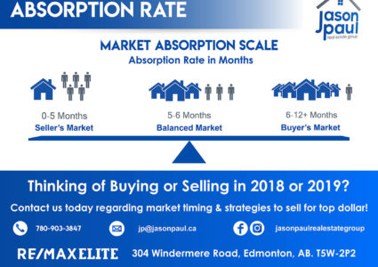 Edmonton Real Estate Absorption Rate