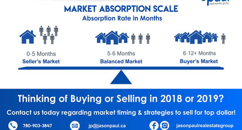 Edmonton Real Estate Absorption Rate